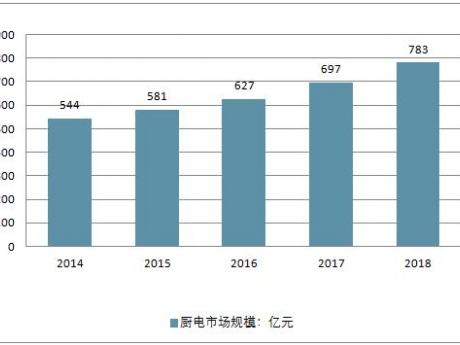 2018中国厨电行业市场发展现状及行业新增长机会分析。